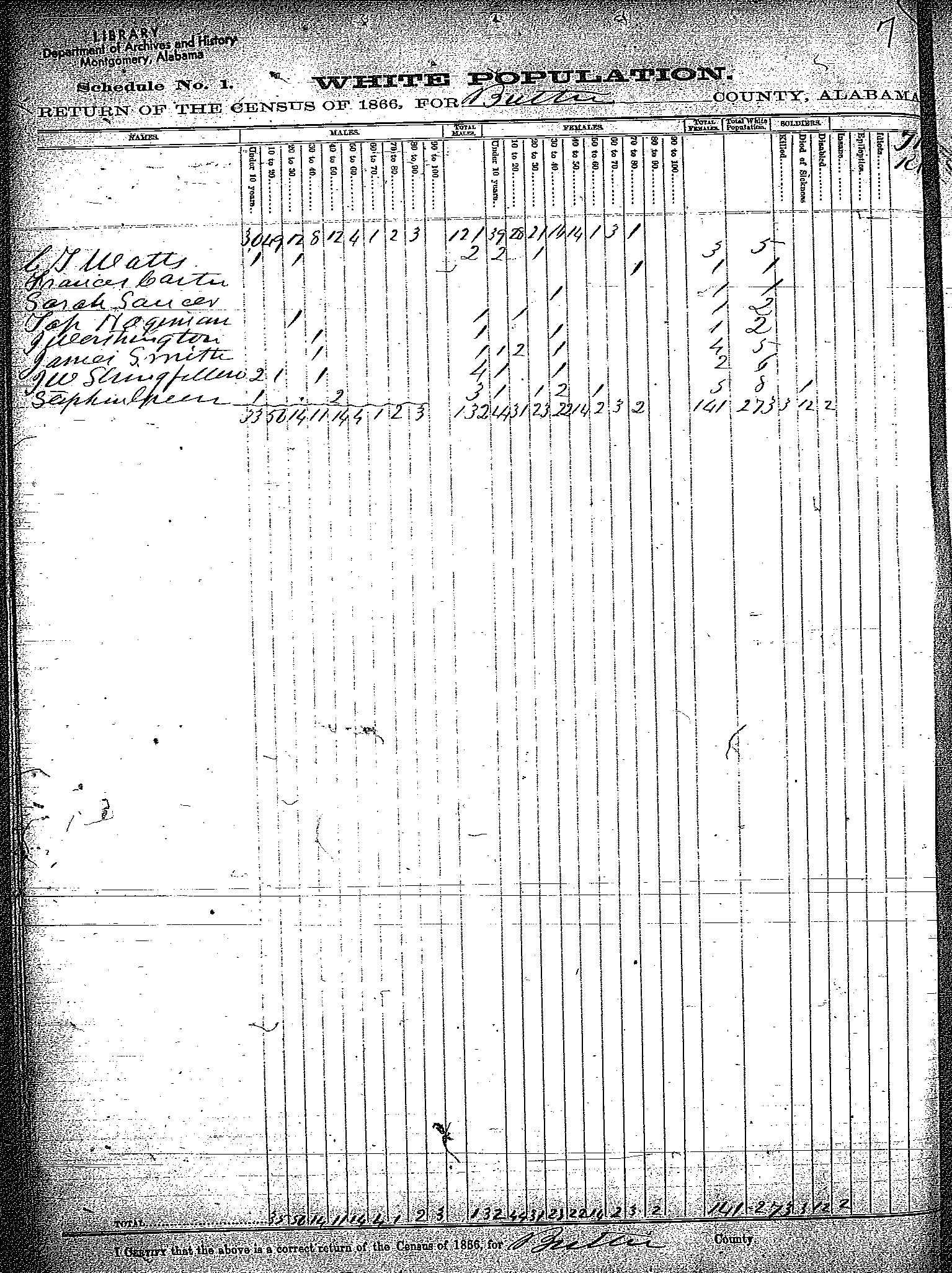 Tracking Your Roots: 1866 AL State census--Butler county