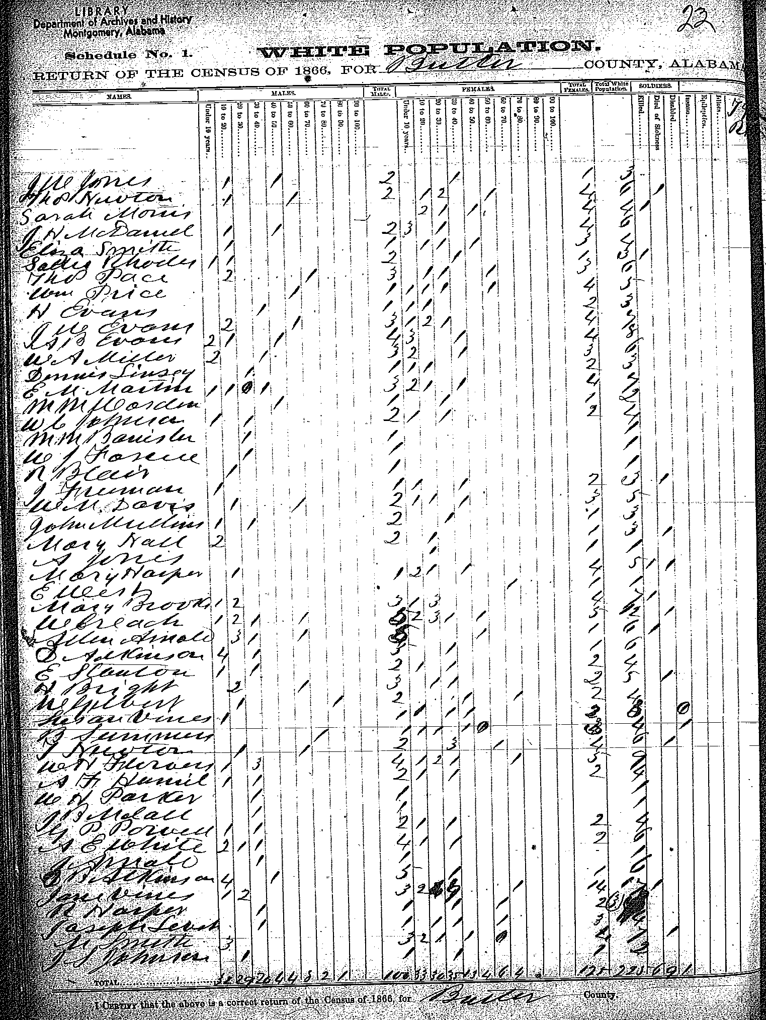 Tracking Your Roots 1866 Al State Census Butler County